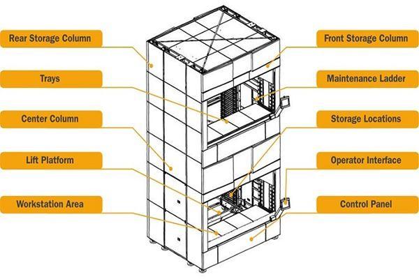 Nhà Kho thông minh VLM – Nhà kho tự động theo chiều dọc